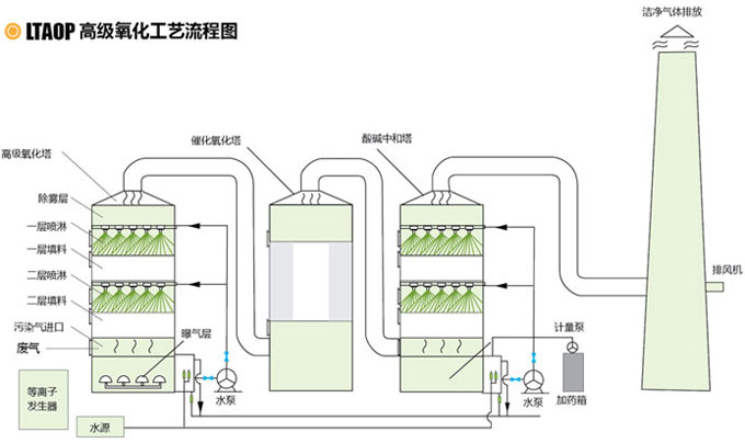 LTAOP工艺流程图