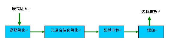 废气处理工艺流程