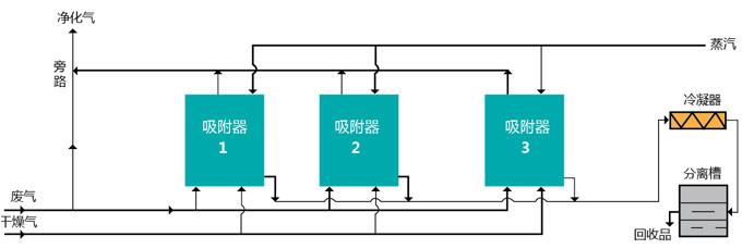 活性炭吸附-脱附装置工艺流程图