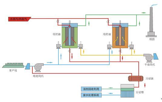 江苏金龙彩票技术讲解吸附回收废气处理工艺原理